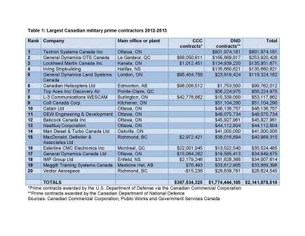 Largest Canadian Military Prime Contractors 2012 jpeg